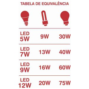 Tabela Equivalencia lampadas